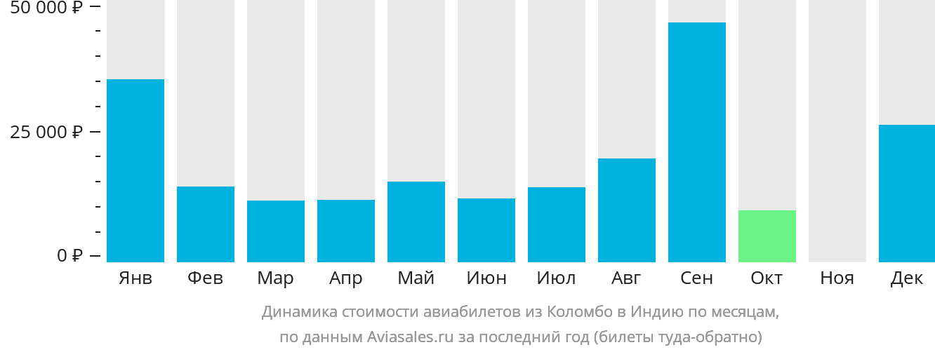 Динамика стоимости авиабилетов из Коломбо в Индию по месяцам