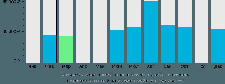 Динамика стоимости авиабилетов из Коломбо в Стамбул по месяцам