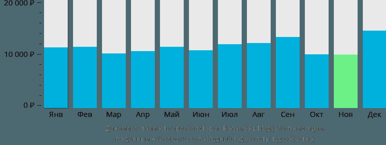 Динамика стоимости авиабилетов из Коломбо в Мадурай по месяцам
