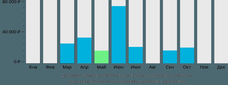 Динамика стоимости авиабилетов из Коломбо в Джакарту по месяцам