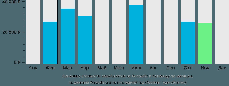 Динамика стоимости авиабилетов из Коломбо в Катманду по месяцам