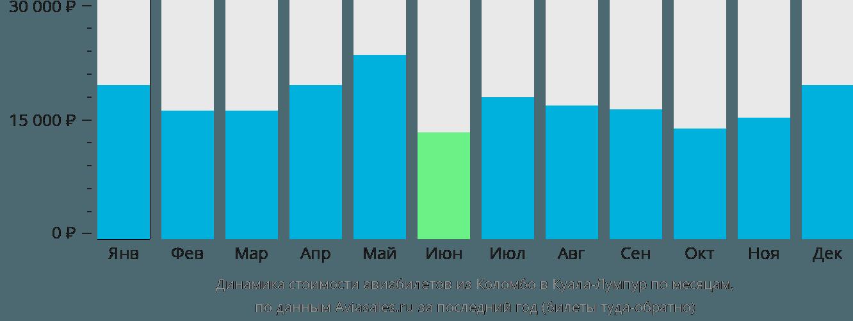 Динамика стоимости авиабилетов из Коломбо в Куала-Лумпур по месяцам