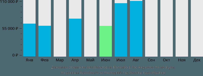 Динамика стоимости авиабилетов из Коломбо в Лос-Анджелес по месяцам