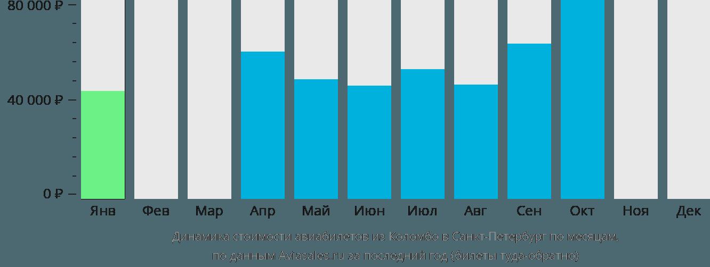 Динамика стоимости авиабилетов из Коломбо в Санкт-Петербург по месяцам
