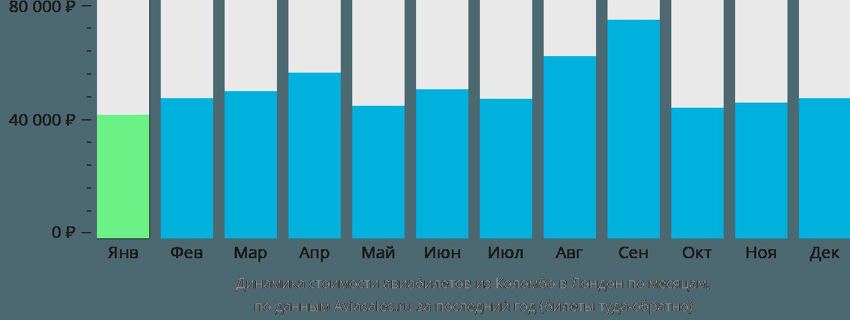Динамика стоимости авиабилетов из Коломбо в Лондон по месяцам