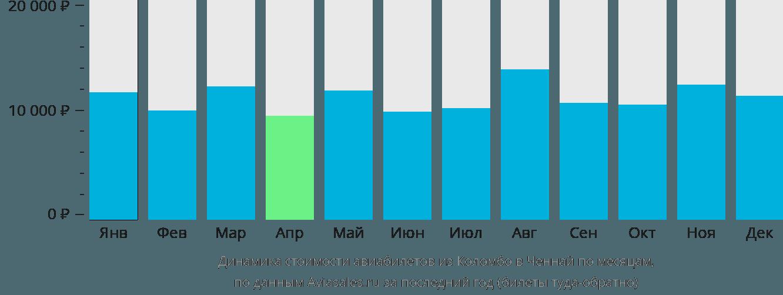 Динамика стоимости авиабилетов из Коломбо в Ченнай по месяцам