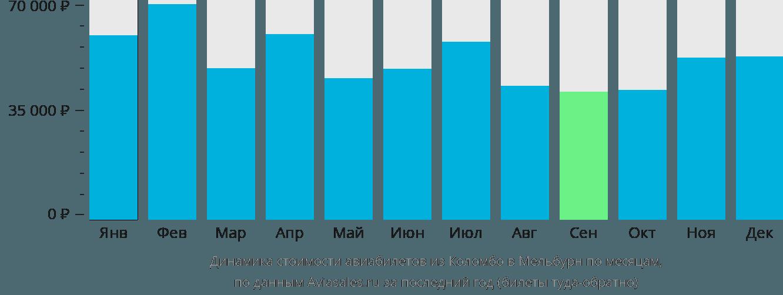 Динамика стоимости авиабилетов из Коломбо в Мельбурн по месяцам