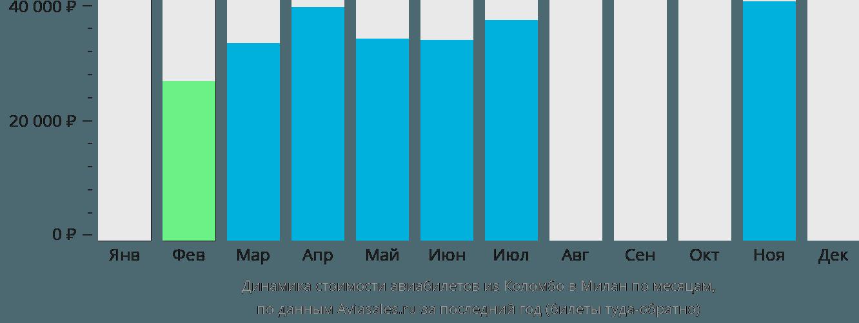 Динамика стоимости авиабилетов из Коломбо в Милан по месяцам
