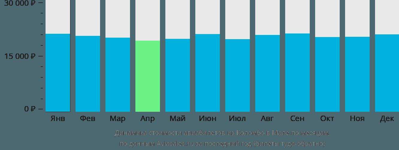 Динамика стоимости авиабилетов из Коломбо в Мале по месяцам
