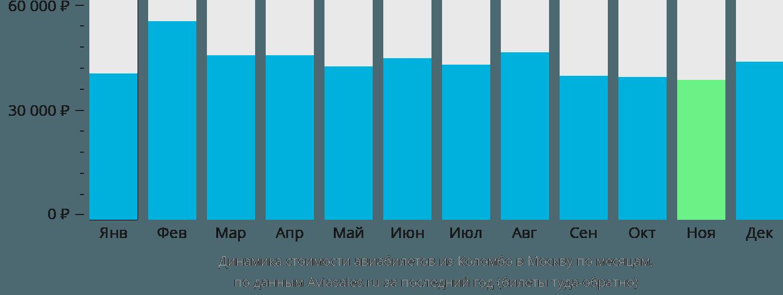 Динамика стоимости авиабилетов из Коломбо в Москву по месяцам