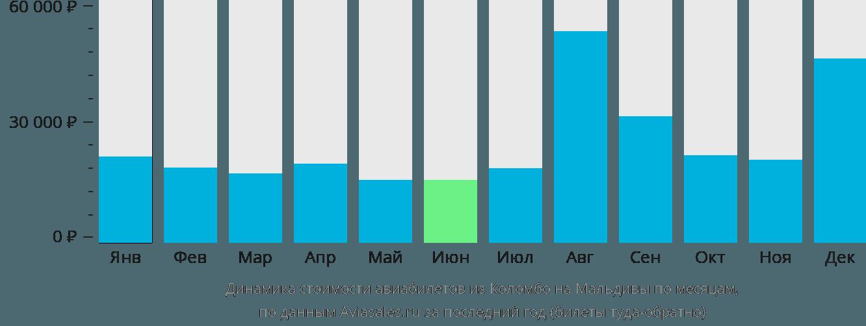 Динамика стоимости авиабилетов из Коломбо на Мальдивы по месяцам