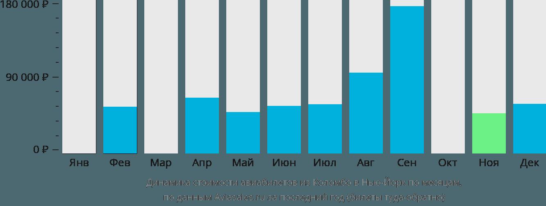 Динамика стоимости авиабилетов из Коломбо в Нью-Йорк по месяцам
