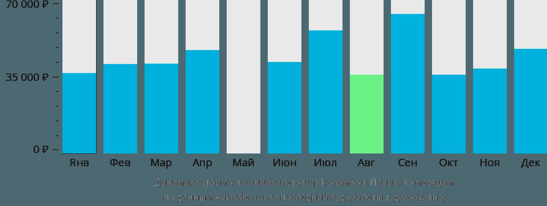 Динамика стоимости авиабилетов из Коломбо в Париж по месяцам