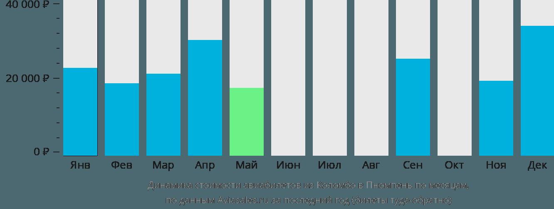 Динамика стоимости авиабилетов из Коломбо в Пномпень по месяцам