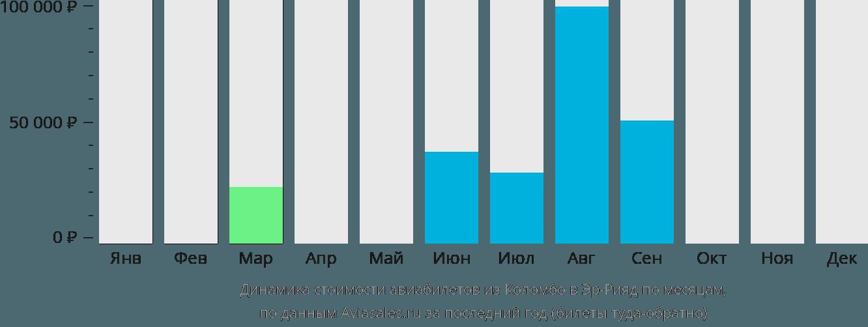 Динамика стоимости авиабилетов из Коломбо в Эр-Рияд по месяцам