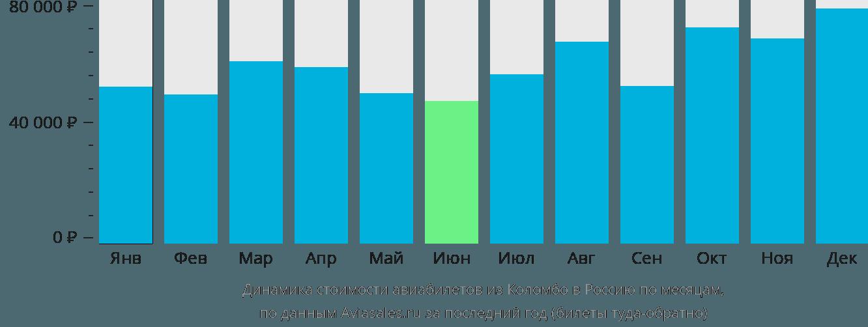Динамика стоимости авиабилетов из Коломбо в Россию по месяцам