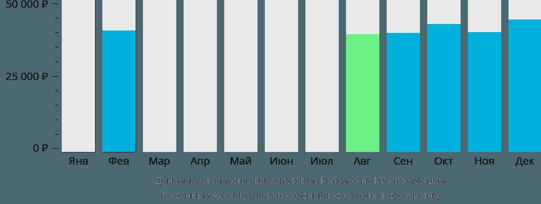 Динамика стоимости авиабилетов из Коломбо на Маэ по месяцам