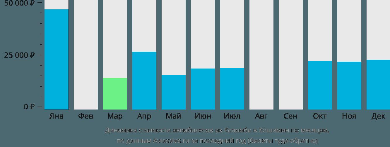 Динамика стоимости авиабилетов из Коломбо в Хошимин по месяцам