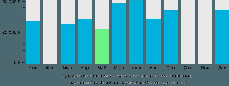 Динамика стоимости авиабилетов из Коломбо в Шанхай по месяцам