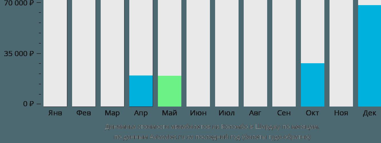 Динамика стоимости авиабилетов из Коломбо в Шарджу по месяцам