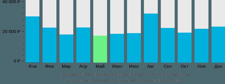 Динамика стоимости авиабилетов из Коломбо в Сингапур по месяцам