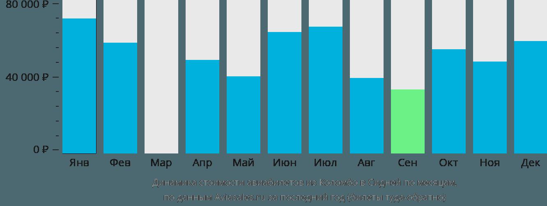 Динамика стоимости авиабилетов из Коломбо в Сидней по месяцам