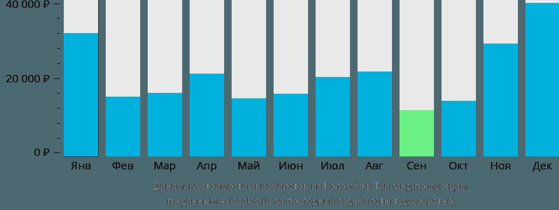 Динамика стоимости авиабилетов из Коломбо в Таиланд по месяцам