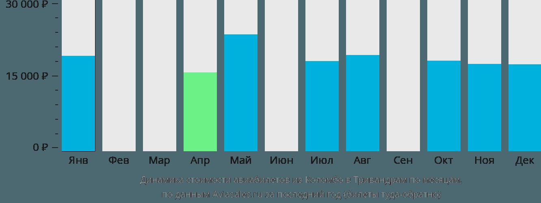 Динамика стоимости авиабилетов из Коломбо в Тривандрам по месяцам