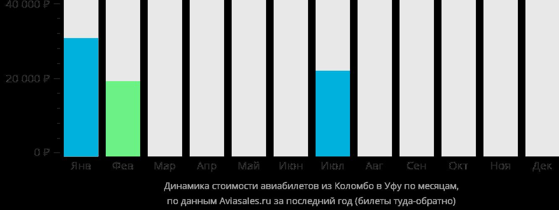 Динамика стоимости авиабилетов из Коломбо в Уфу по месяцам