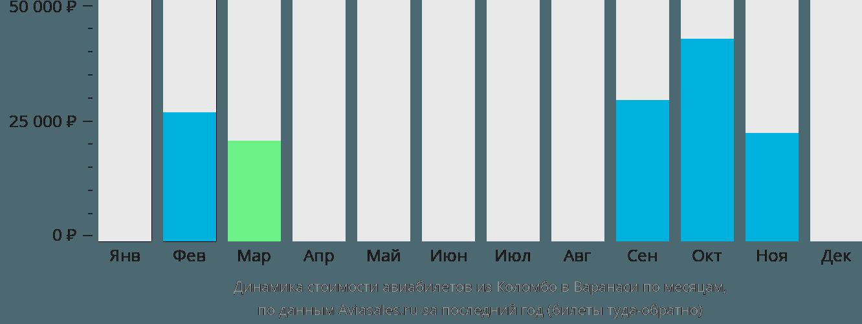 Динамика стоимости авиабилетов из Коломбо в Варанаси по месяцам