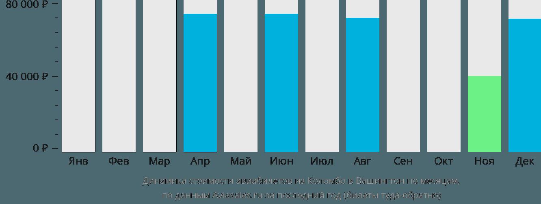 Динамика стоимости авиабилетов из Коломбо в Вашингтон по месяцам