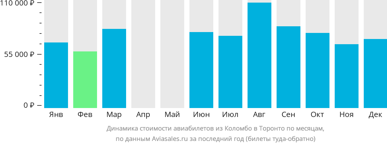 Динамика стоимости авиабилетов из Коломбо в Торонто по месяцам