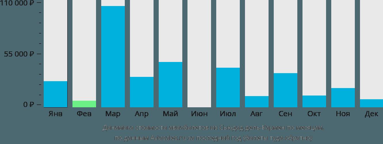 Динамика стоимости авиабилетов из Сьюдад-дель-Кармена по месяцам