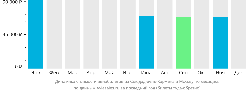 Динамика стоимости авиабилетов из Сьюдад-дель-Кармена в Москву по месяцам