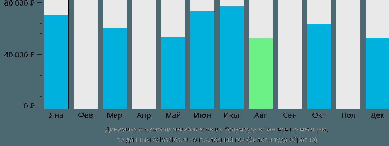 Динамика стоимости авиабилетов из Колумбуса в Бангкок по месяцам
