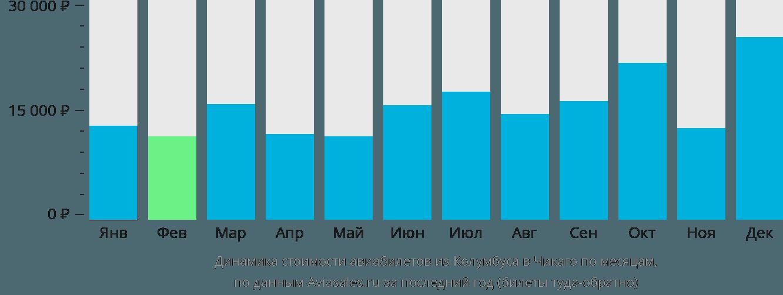 Динамика стоимости авиабилетов из Колумбуса в Чикаго по месяцам