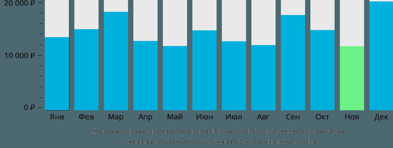 Динамика стоимости авиабилетов из Колумбуса в Форт-Лодердейл по месяцам