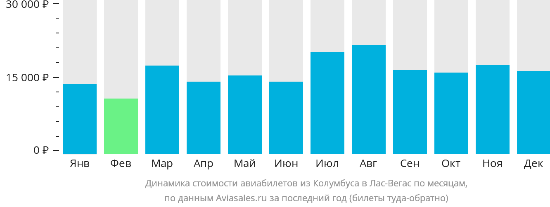 Динамика стоимости авиабилетов из Колумбуса в Лас-Вегас по месяцам
