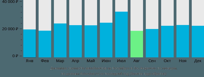 Динамика стоимости авиабилетов из Колумбуса в Лос-Анджелес по месяцам