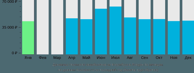 Динамика стоимости авиабилетов из Колумбуса в Лондон по месяцам