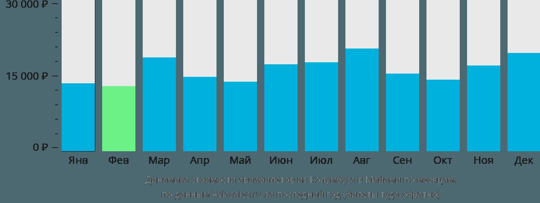 Динамика стоимости авиабилетов из Колумбуса в Майами по месяцам