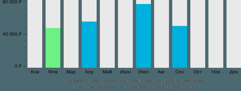 Динамика стоимости авиабилетов из Колумбуса в Москву по месяцам