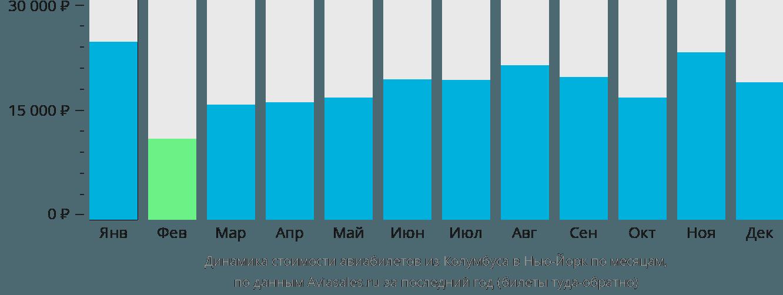 Динамика стоимости авиабилетов из Колумбуса в Нью-Йорк по месяцам