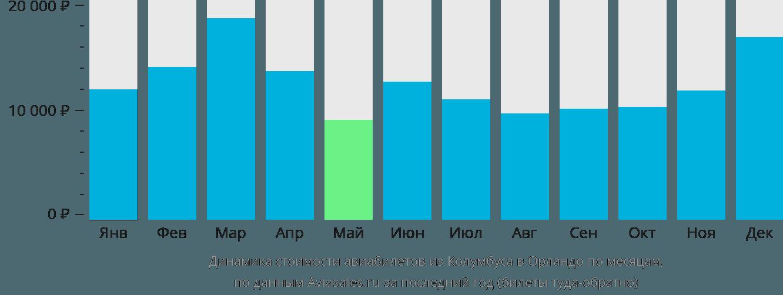 Динамика стоимости авиабилетов из Колумбуса в Орландо по месяцам