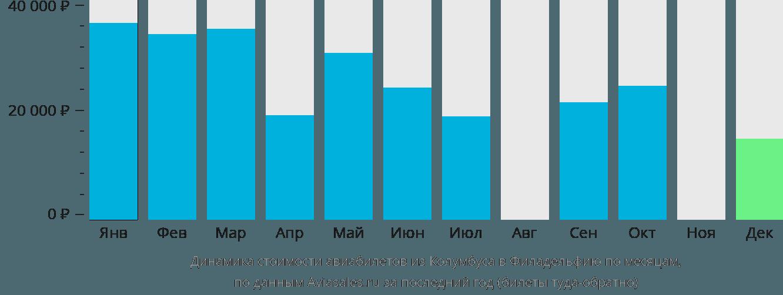 Динамика стоимости авиабилетов из Колумбуса в Филадельфию по месяцам