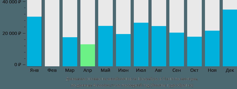 Динамика стоимости авиабилетов из Колумбуса в Сиэтл по месяцам