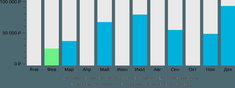 Динамика стоимости авиабилетов из Колумбуса в Шанхай по месяцам