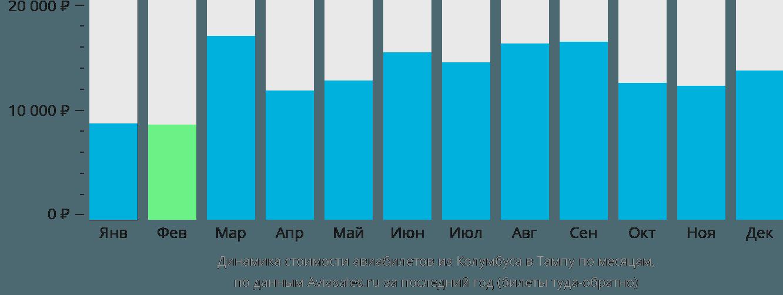 Динамика стоимости авиабилетов из Колумбуса в Тампу по месяцам