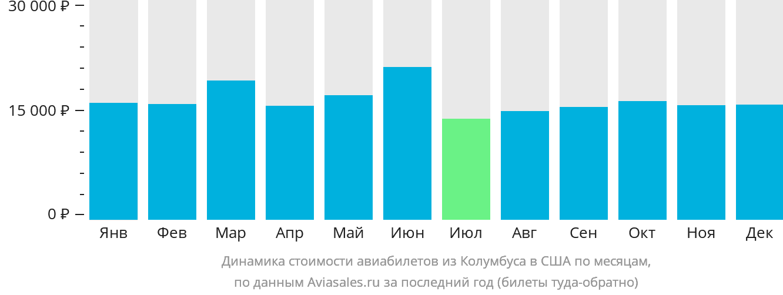 Динамика стоимости авиабилетов из Колумбуса в США по месяцам