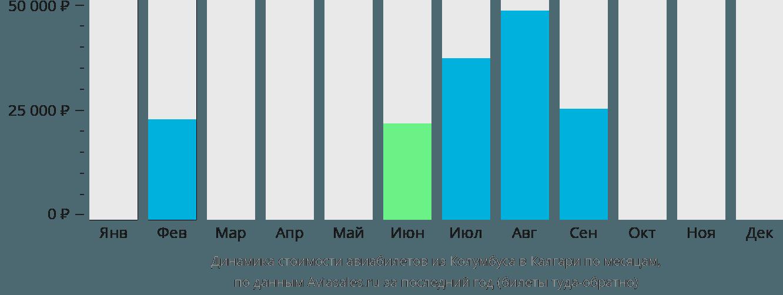 Динамика стоимости авиабилетов из Колумбуса в Калгари по месяцам